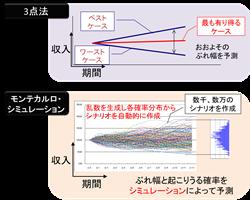 http://www4.kke.co.jp/cb/column/img/pic-monte-risk.png