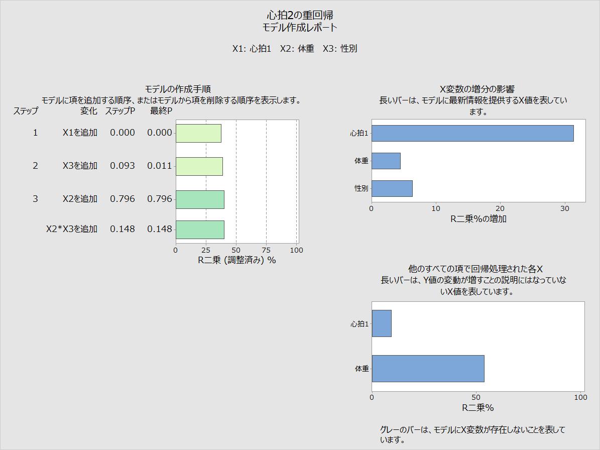 重回帰のアシスタント機能 - モデル作成レポート