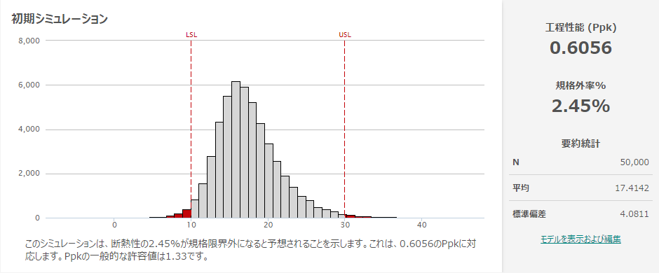 モンテカルロ・シミュレーション結果のPpk