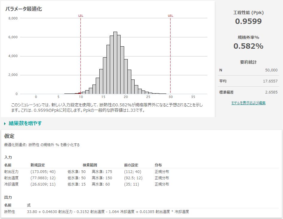 パラメータを最適化した結果のPpk